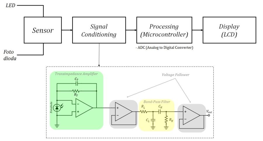 Alat ukur kadar gula darah non invasive menggunakan sensor fotodioda blok sensor terdiri dari led sebagai sumber cahaya dan fotodioda sebagai penerima cahaya led dan fotodioda nantinya akan ditanamkan di dalam probe sensor ccuart Choice Image